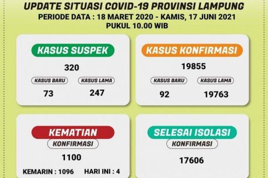 Dinkes catat kasus COVID-19 di Lampung bertambah 92 orang