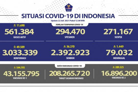 38.988 orang sembuh dari COVID-19, meninggal 1.566 orang, kasus baru 49.071 orang