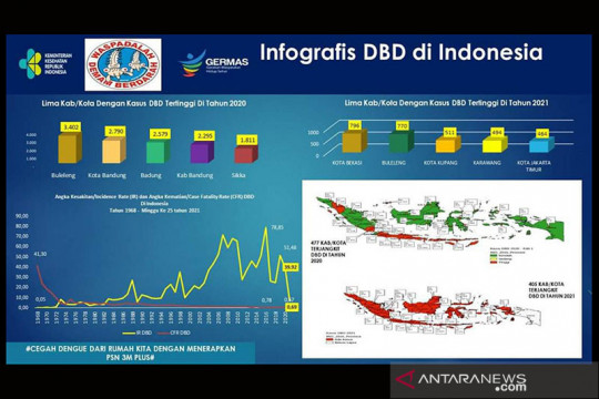 Lima daerah duduki angka kasus DBD tertinggi 2021