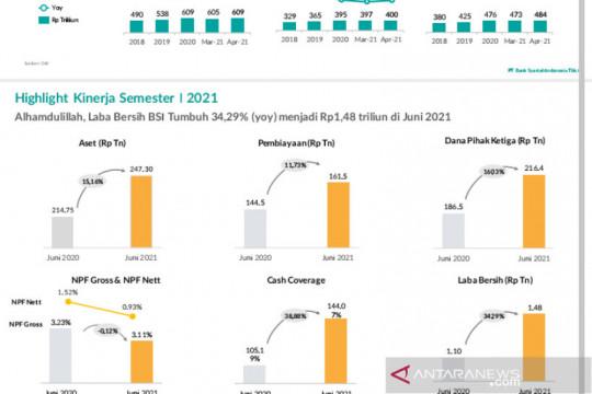 BSI catat kinerja positif pada semester I tahun 2021