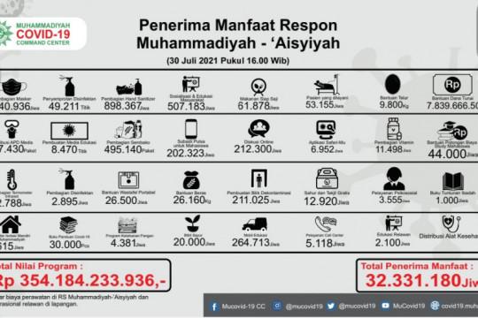 Muhammadiyah kucurkan Rp354 miliar bantu warga terdampak COVID-19