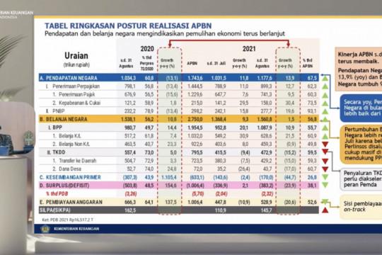 Menkeu RI: pendapatan negara capai  Rp1.177,6 triliun hingga akhir Agustus 2021