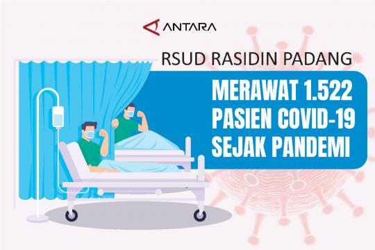 RSUD Rasidin Padang merawat 1.522 pasien COVId-19 sejak pandemi