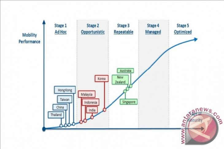 The Future of Indonesia Enterprise Mobility: A Rising Maturity Within the Lifecycle