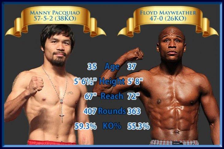 Floyd Mayweather Kalahkan Manny Pacquiao