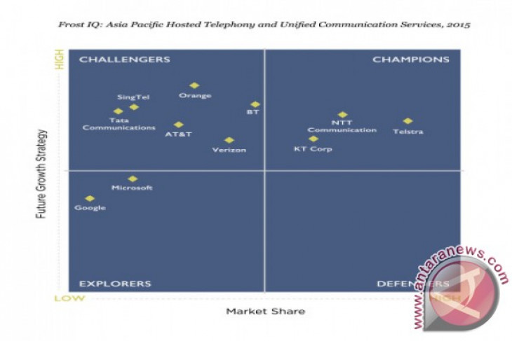 NTT Communications named Champions in APAC Hosted Telephony and Unified Communications Service Providers Frost IQ