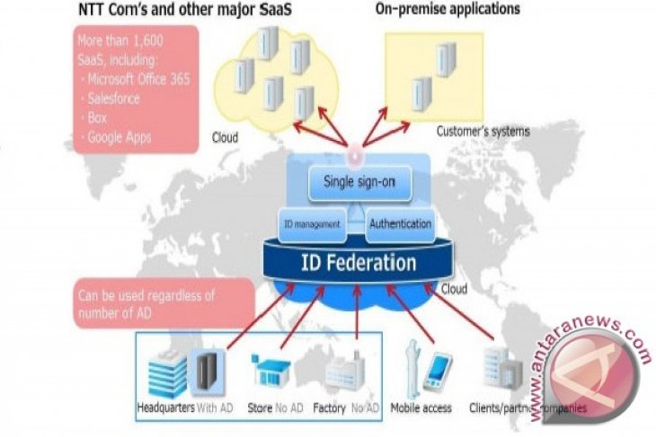 NTT Com expands ID Federation for enterprises