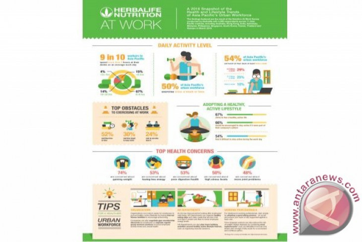Herbalife's Nutrition At Work Survey reveals majority of Asia-Pacific's workforce lead largely sedentary lifestyles, putting them at risk of obesity