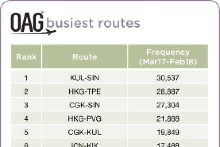 Kuala Lumpur-Singapore claims the global #1 ranking as Asian city pairs occupy the top 5 positions on OAG's Busiest International Routes list