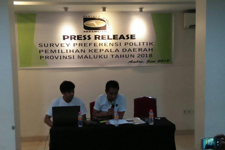 Elektabilitas calon independen 3307 persen