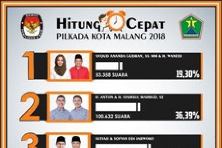 KPU Kota Malang Gagal Penuhi Target Partisipasi Pemilih Pilkada