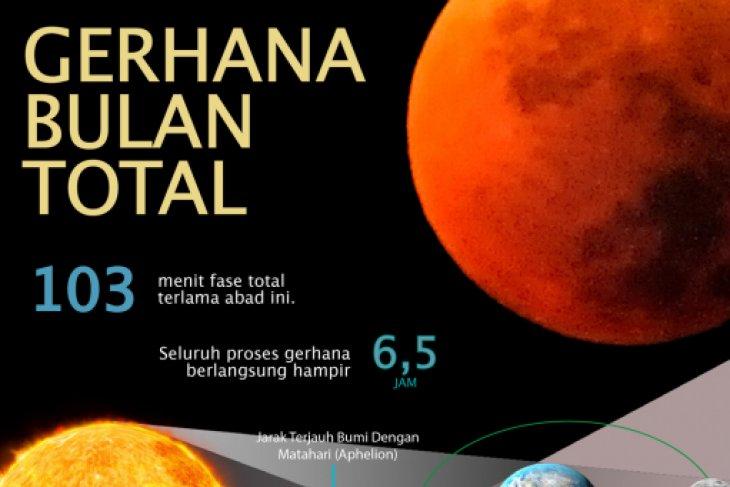 Gerhana Bulan Total dan terlama diperkirakan terjadi Juli