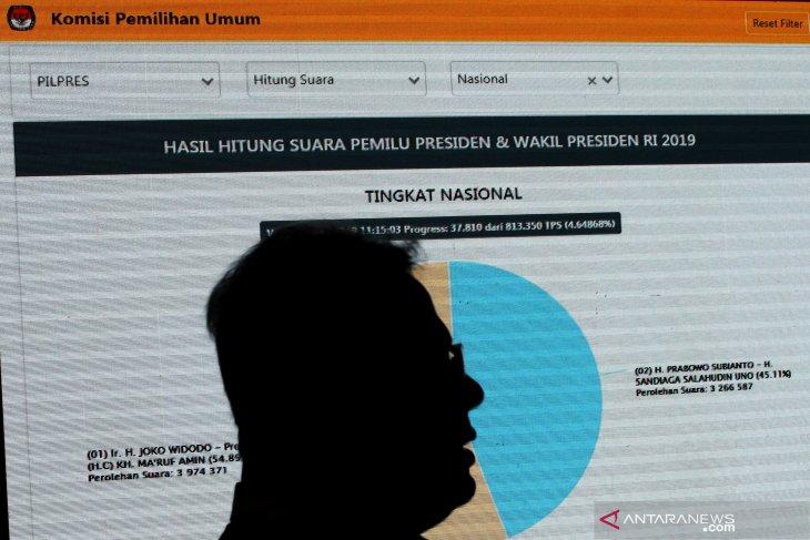 Situng KPU: Prabowo-Sandi tertinggal tiga juta suara