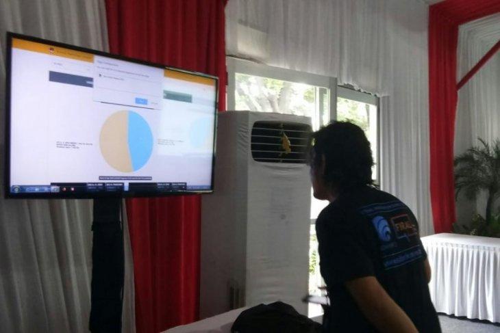 Interim results on KPU website on Thursday show Jokowi-Ma'ruf leading