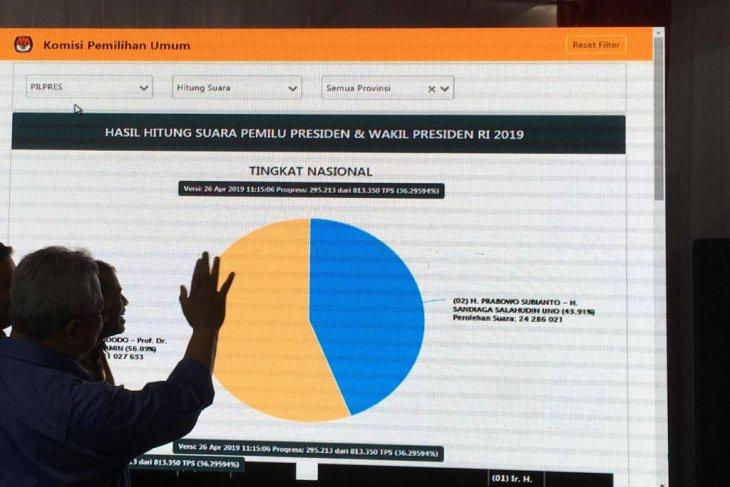KPU: data Situng bukan hasil resmi penghitungan suara