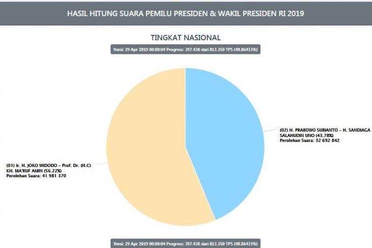 Situng KPU sudah 4886 persen Jokowi masih unggul