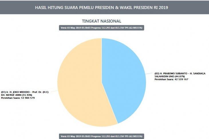 62,98 persen suara Pilpres 2019 masuk Situng KPU