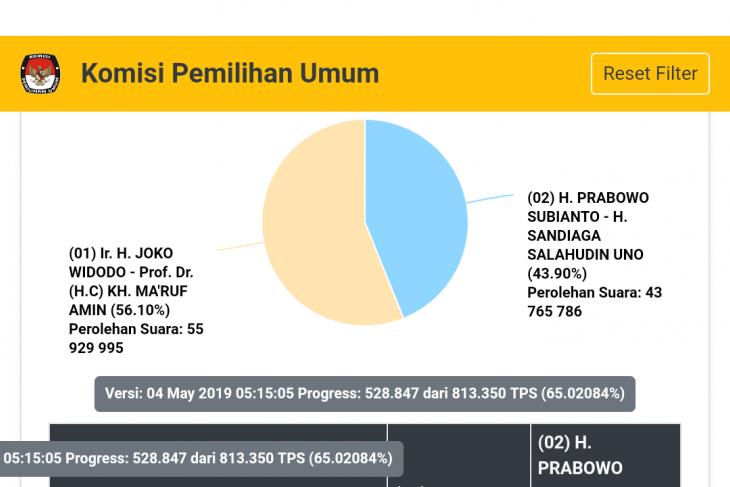 Situng KPU pagi ini Jokowi 5610 persen Prabowo 4390 persen
