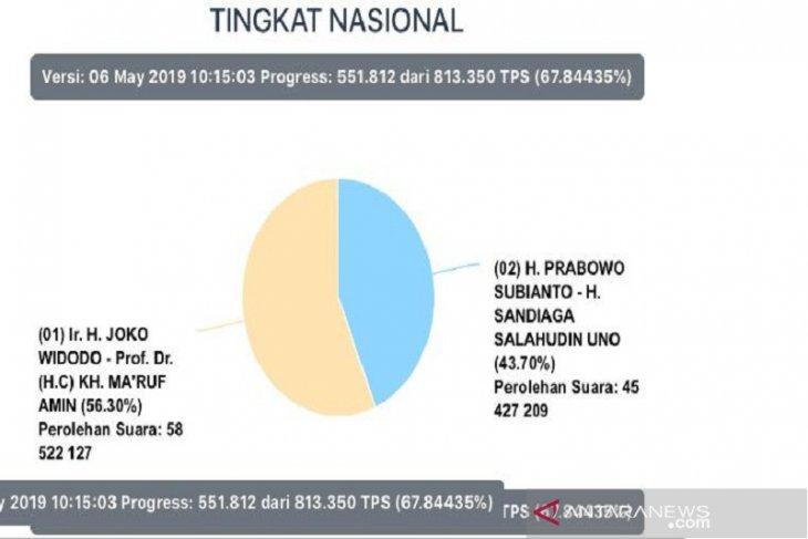 105,634 juta suara sudah masuk ke Situng KPU