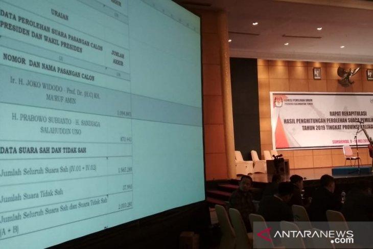 Local KPU counting indicates Jokowi-Ma'ruf victory in E Kalimantan