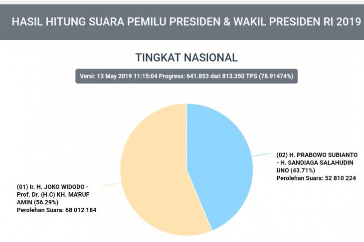 KPU Situng data encompasses 78.91 percent of total polling stations