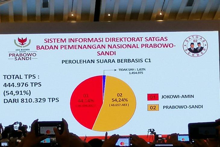 BPN Prabowo-Sandi paparkan hasil penghitungan  internal