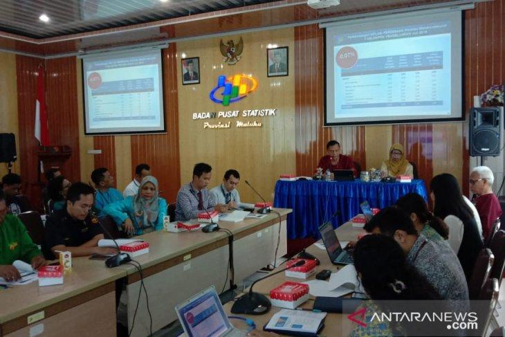 BPS  PDRB Maluku triwulan II-2020 kontraksi  -092 persen