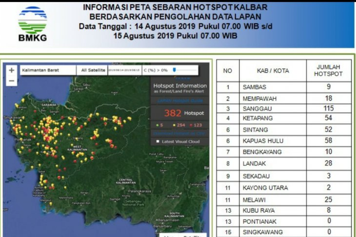 382 hotspots detected in West Kalimantan