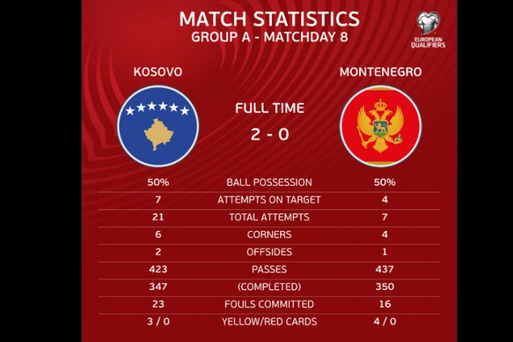 Kosovo berpeluang debut di putaran final Piala Eropa