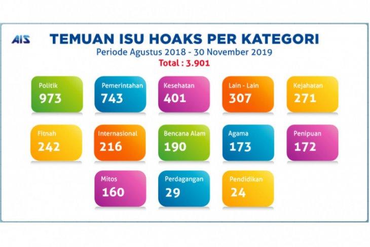 Kementerian Kominfo identifikasi 3.901 hoaks sejak Agustus 2018