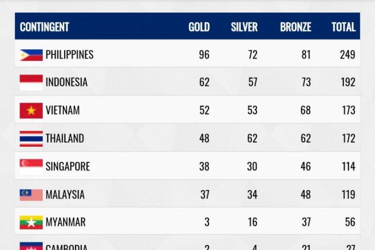 Lebihi target perolehan emas Indonesia di SEA Games 2019