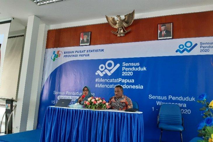 Papua's human development index rose 1.30 percent in 2019: BPS