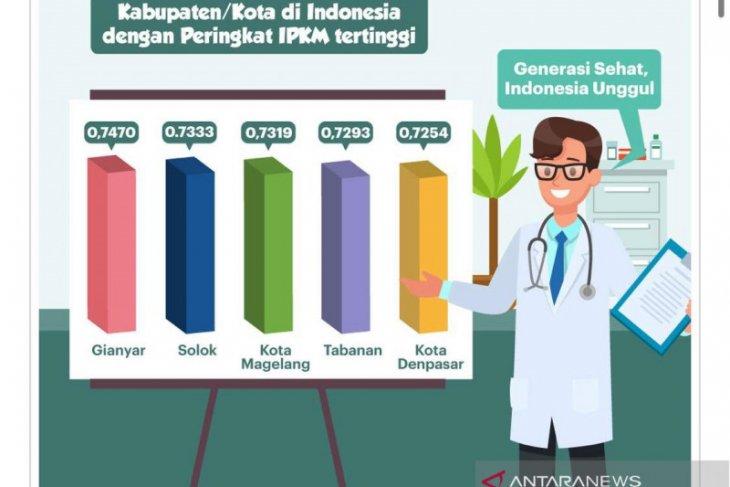 Pemkab Gianyar raih IPKM tertinggi tingkat kabupaten se-Indonesia