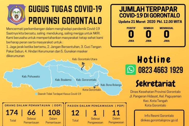 Jumlah ODP dan PDP di Gorontalo bertambah