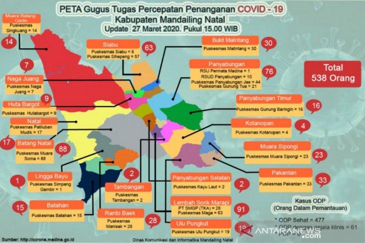 ODP di Madina 538 orang, berikut rincian daerahnya