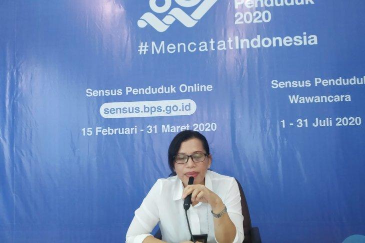 BPS  NTP Maluku Maret 2020 turun 077 persen