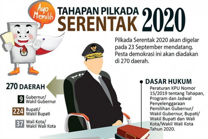 Urgensi Penerbitan Perppu Untuk Penundaan Pilkada 2020