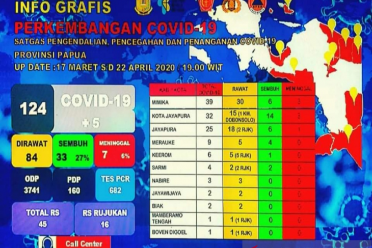 COVID-19 test results come back positive for 124 Papua residents