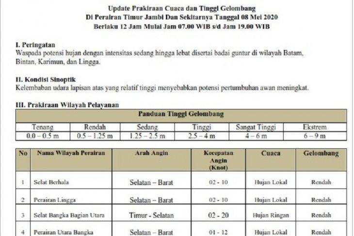 Prakiraan cuaca dan tinggi gelombang perairan Jambi, Jumat (8/5)