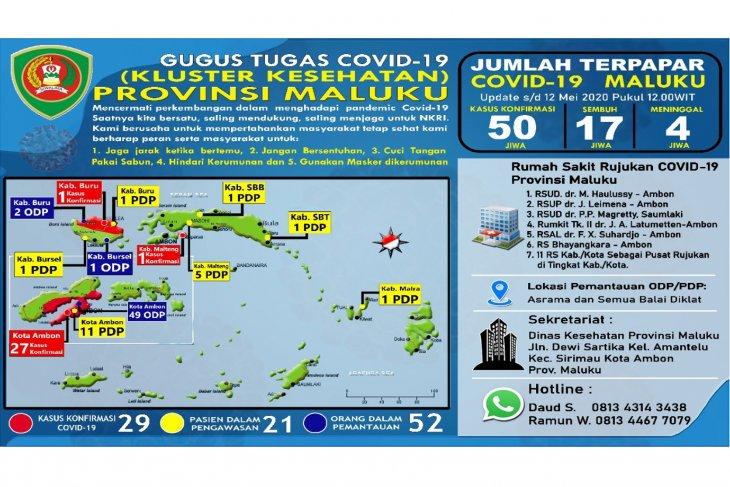 Gugus Tugas   Pasien positif COVID-19 di Ambon bertambah 14 orang