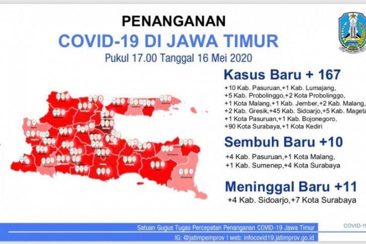 Di Surabaya, pasien COVID-19  mencapai 1.035 orang