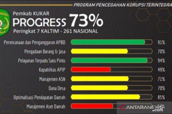 DPMPTSP Kukar raih penilaian tertinggi pelayanan publik hasil MCP