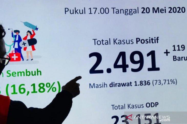 Jumlah pasien positif COVID-19 di Surabaya terus naik
