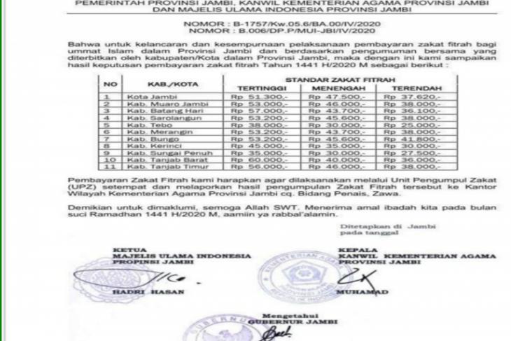 Zakat fitrah Tanjungjabung Barat tertinggi, Rp60 ribu