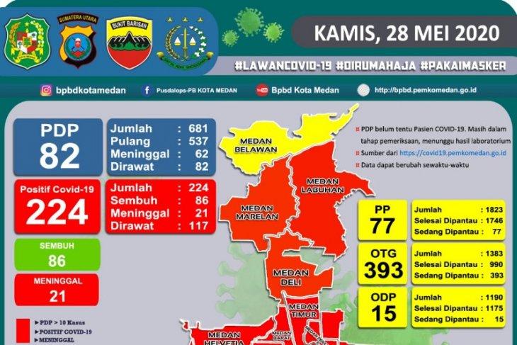 Update COVID-19 Medan, dari 21 sudah 20 kecamatan di Medan masuk zona merah