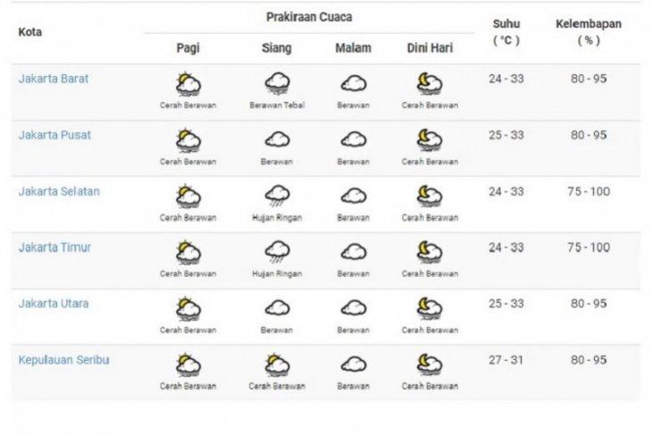 Hari ini cuaca DKI Jakarta diperkirakan cerah sepanjang hari