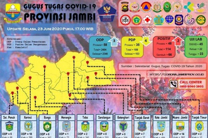 Data penanganan COVID-19 di Provinsi Jambi, Selasa (23/6)