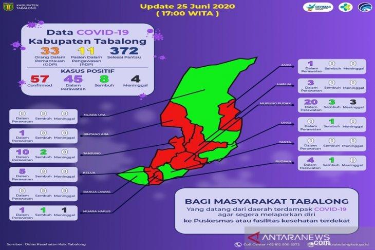 Pasien sembuh COVID - 19 di Tabalong capai 8 orang
