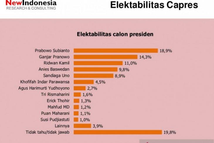Survei: Prabowo, Ganjar dan Ridwan Kamil
