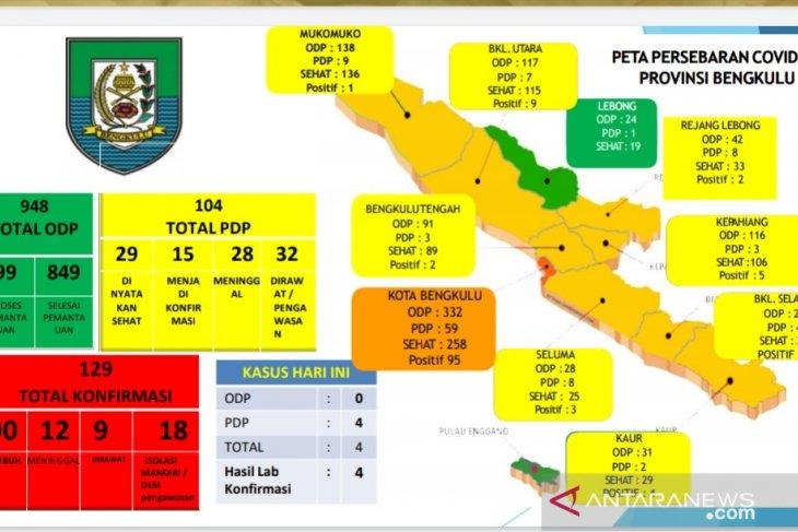 Bertambah empat, total kasus positif COVID-19 Bengkulu jadi 129 orang